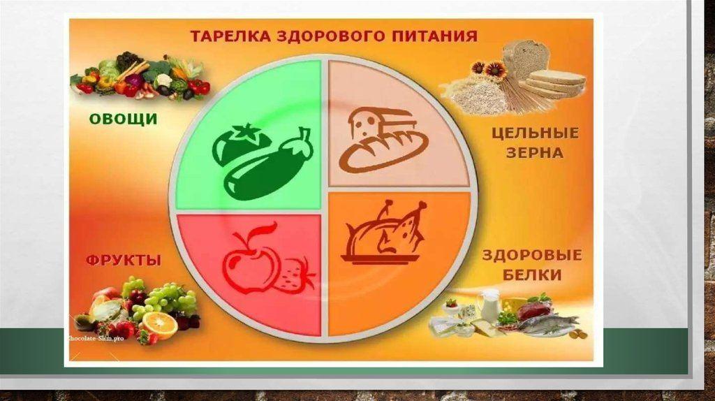 Меню правильного питания на каждый день для здорового образа жизни